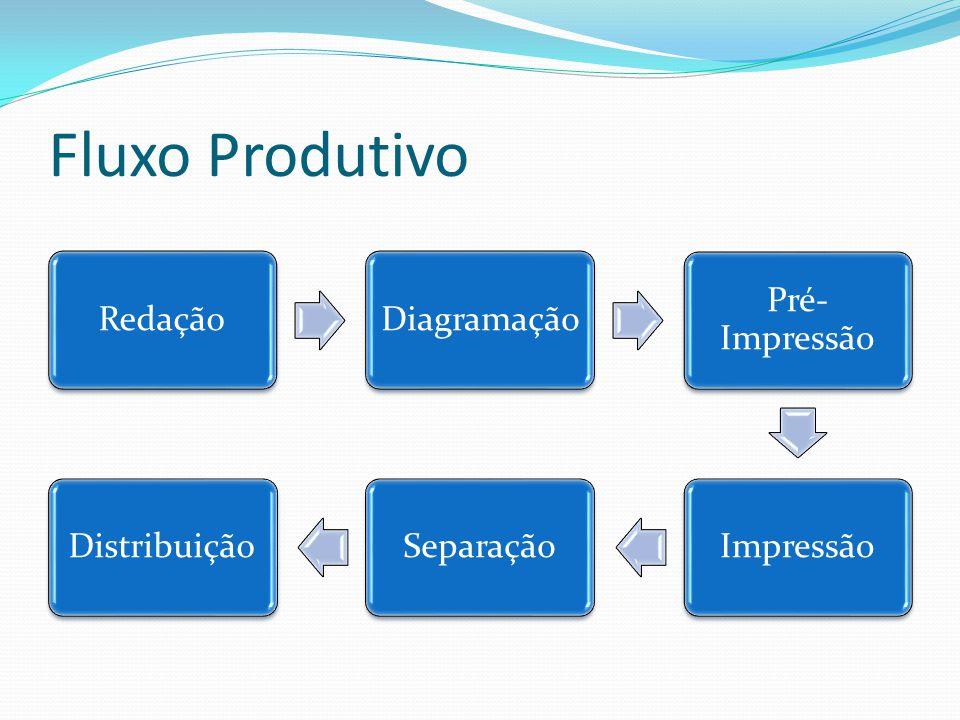 Fluxo Produtivo RedaçãoDiagramação Pré- Impressão ImpressãoSeparaçãoDistribuição
