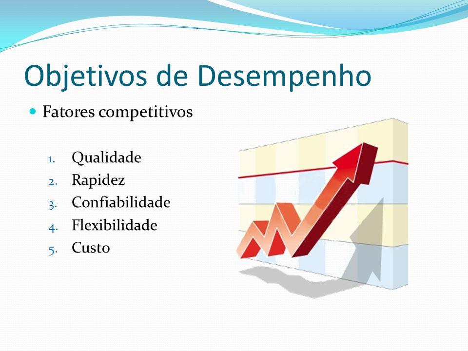 Objetivos de Desempenho Fatores competitivos 1. Qualidade 2. Rapidez 3. Confiabilidade 4. Flexibilidade 5. Custo