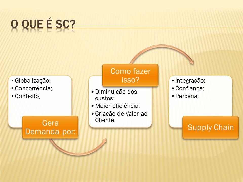 Globalização; Concorrência; Contexto; Gera Demanda por: Diminuição dos custos; Maior eficiência; Criação de Valor ao Cliente; Como fazer isso? Integra