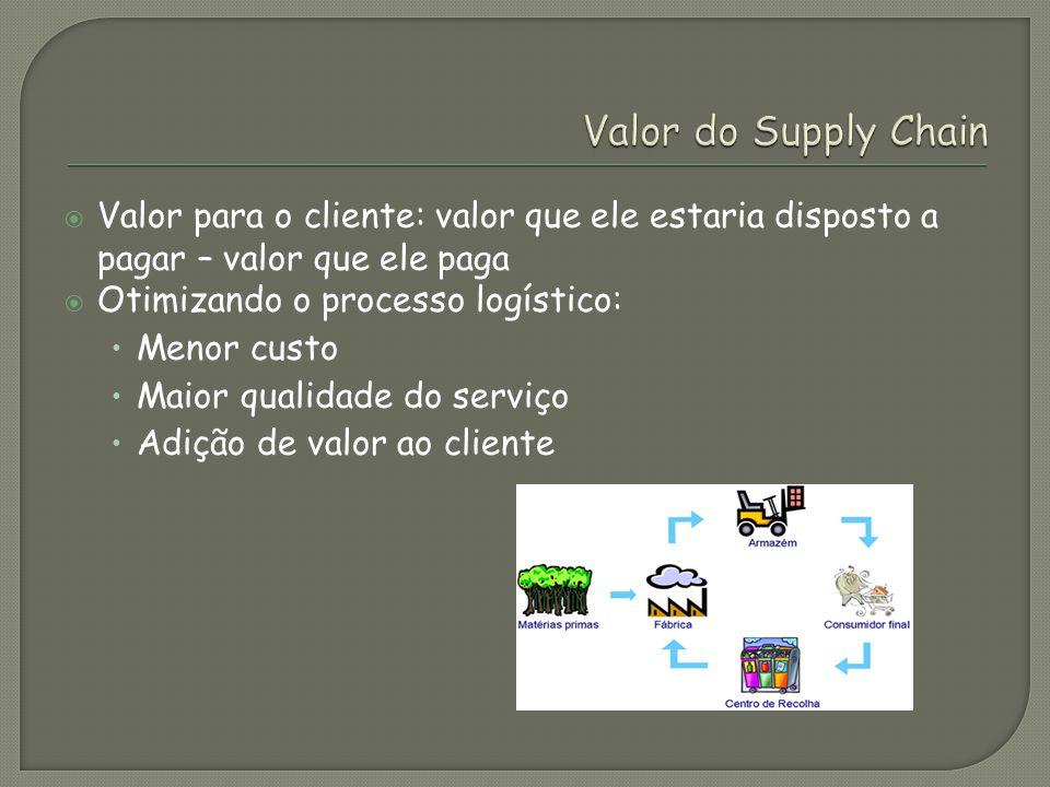 Valor para o cliente: valor que ele estaria disposto a pagar – valor que ele paga Otimizando o processo logístico: Menor custo Maior qualidade do serviço Adição de valor ao cliente