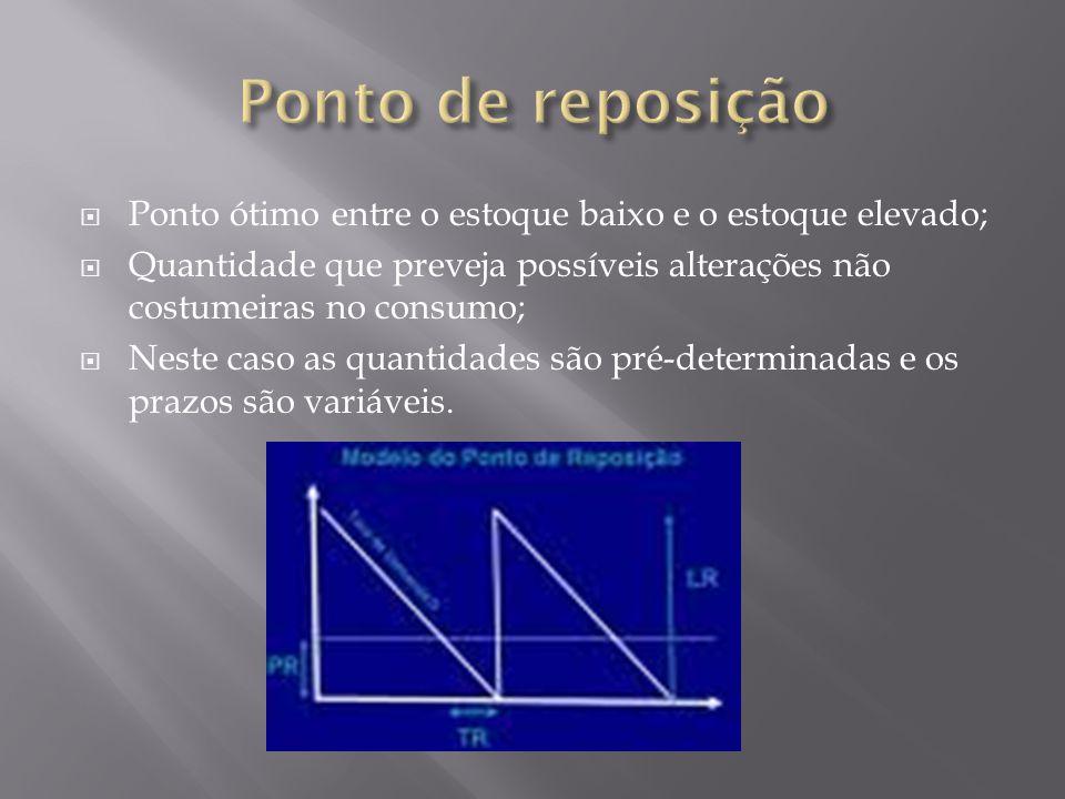 Determina-se um ciclo contínuo de tempo para a revisão dos níveis de estoque; Neste caso, por outro lado, os prazos são fixos e as quantidades são variáveis.