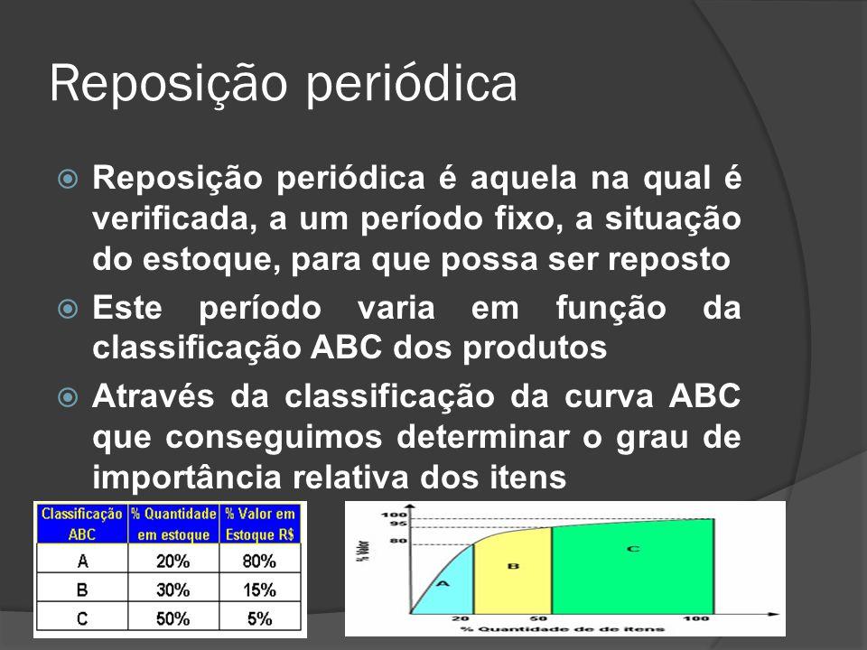 Reposição periódica Reposição periódica é aquela na qual é verificada, a um período fixo, a situação do estoque, para que possa ser reposto Este período varia em função da classificação ABC dos produtos Através da classificação da curva ABC que conseguimos determinar o grau de importância relativa dos itens