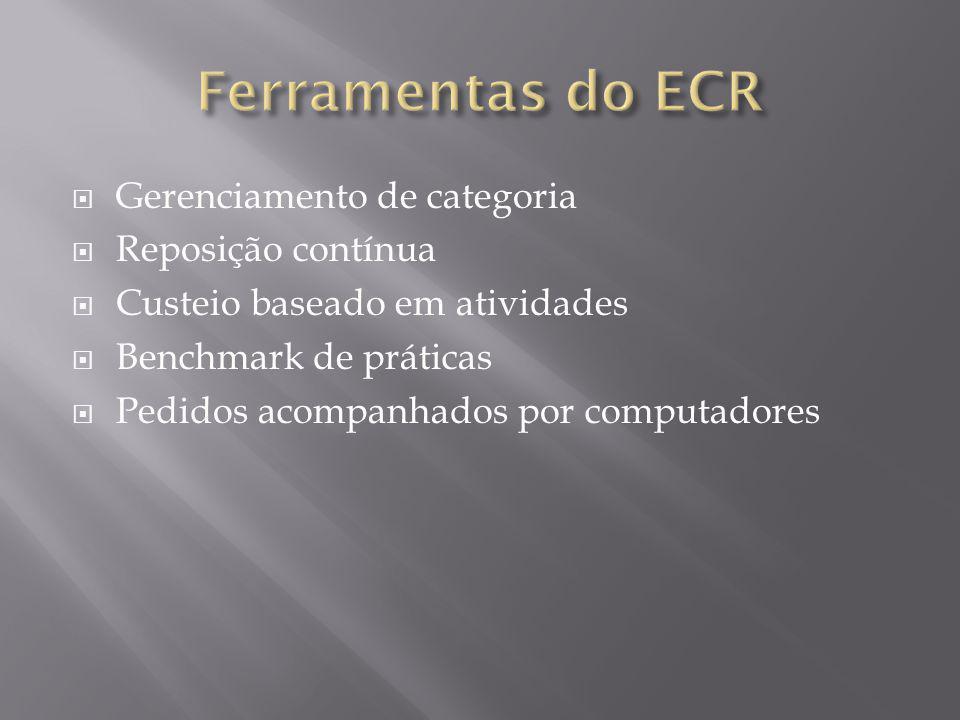 Falta de comprometimento da cúpula empresarial Falta de conhecimento do ECR Investimento de recurso e tempo Falta de profissionais especializados Sistemas contábeis e de custos falhos.