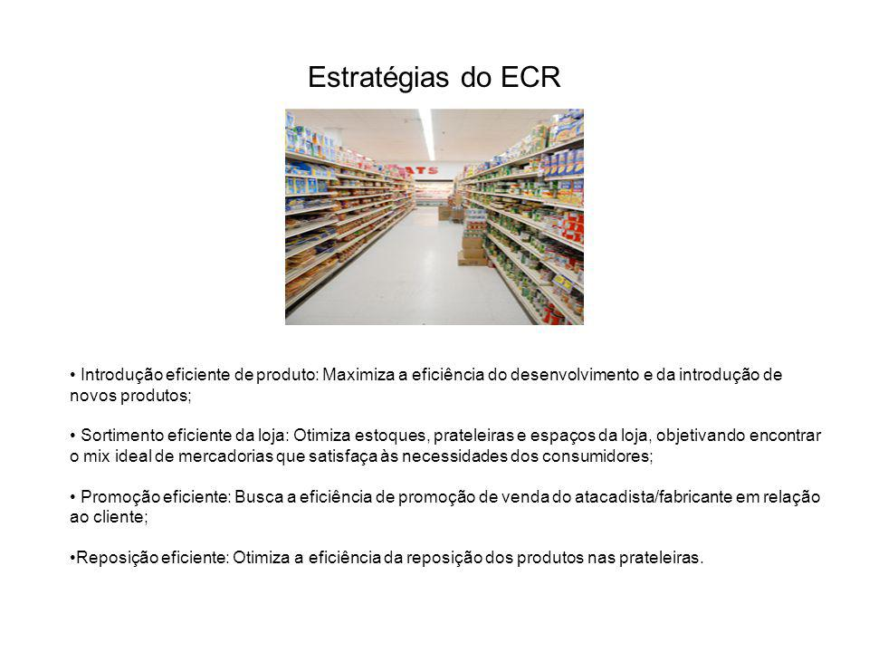 Estratégias do ECR Introdução eficiente de produto: Maximiza a eficiência do desenvolvimento e da introdução de novos produtos; Sortimento eficiente d