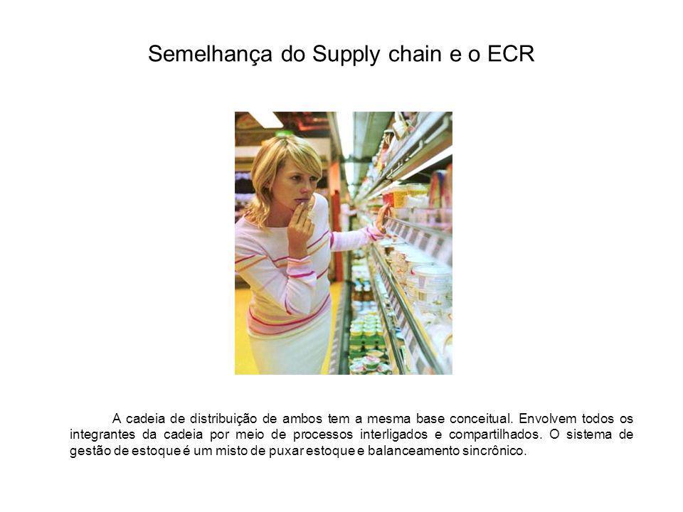Semelhança do Supply chain e o ECR A cadeia de distribuição de ambos tem a mesma base conceitual. Envolvem todos os integrantes da cadeia por meio de