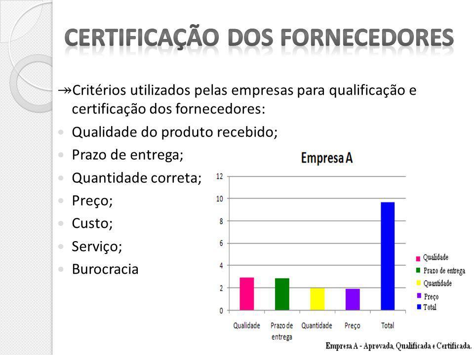 Critérios utilizados pelas empresas para qualificação e certificação dos fornecedores: Qualidade do produto recebido; Prazo de entrega; Quantidade cor