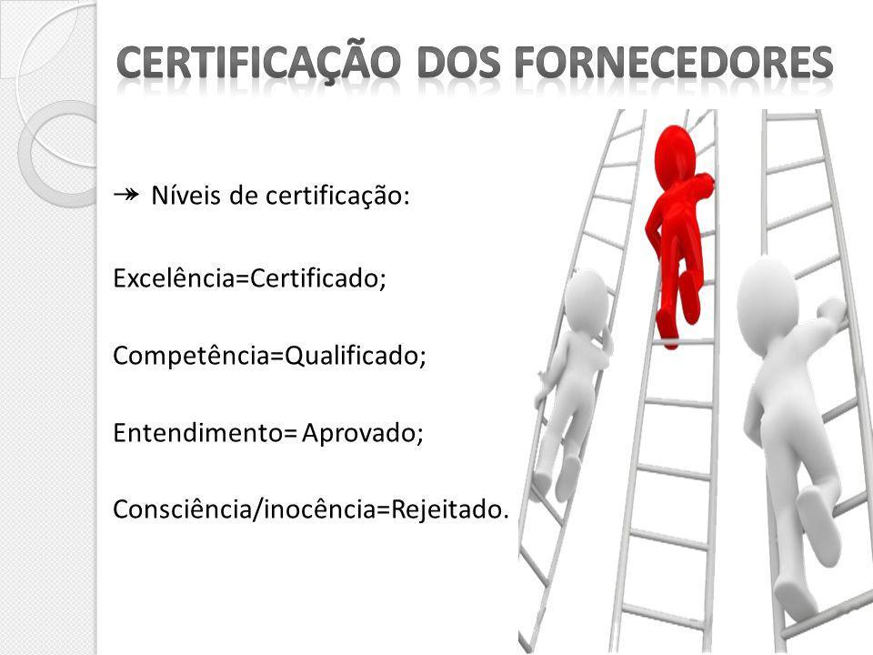 Níveis de certificação: Excelência=Certificado; Competência=Qualificado; Entendimento= Aprovado; Consciência/inocência=Rejeitado.