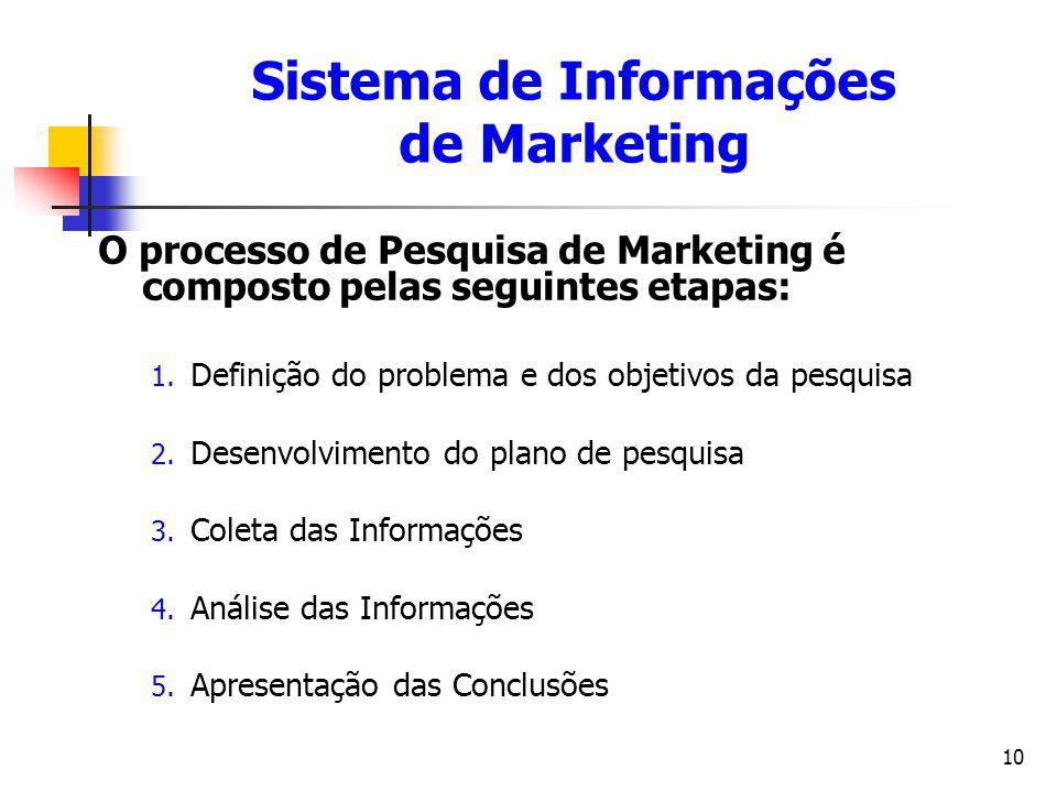 10 O processo de Pesquisa de Marketing é composto pelas seguintes etapas: 1. Definição do problema e dos objetivos da pesquisa 2. Desenvolvimento do p