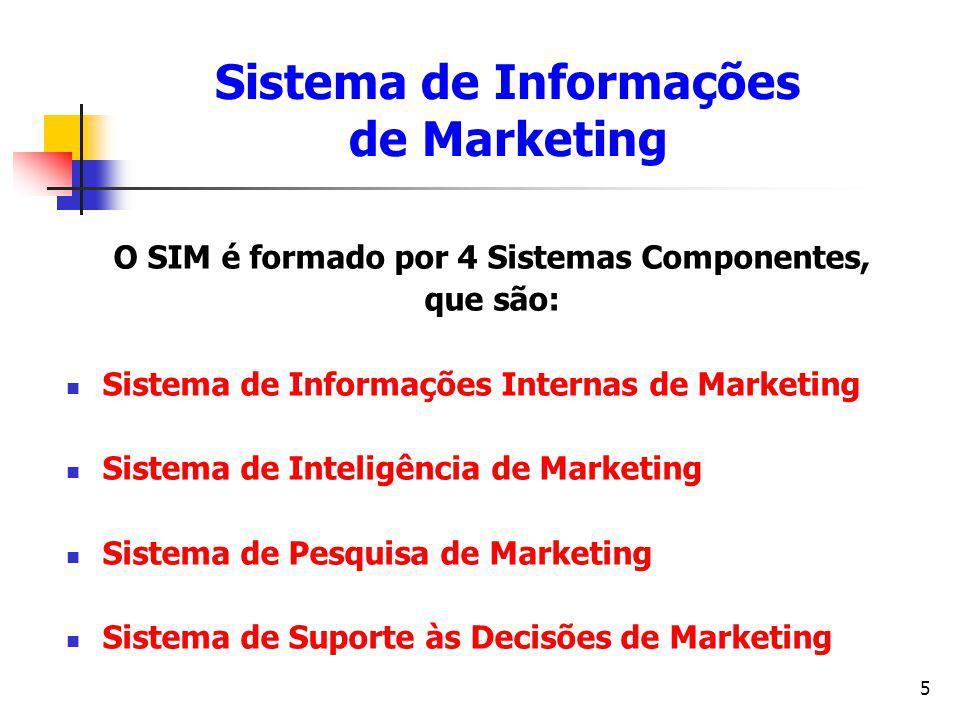 5 O SIM é formado por 4 Sistemas Componentes, que são: Sistema de Informações Internas de Marketing Sistema de Inteligência de Marketing Sistema de Pe