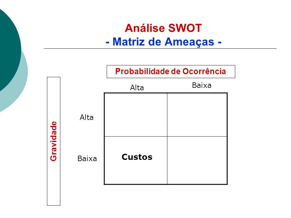 Análise SWOT - Matriz de Ameaças - Custos Alta Baixa Alta Baixa Probabilidade de Ocorrência Gravidade