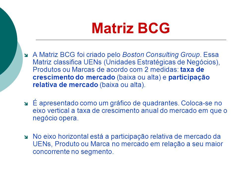 Matriz BCG A Matriz BCG foi criado pelo Boston Consulting Group. Essa Matriz classifica UENs (Unidades Estratégicas de Negócios), Produtos ou Marcas d