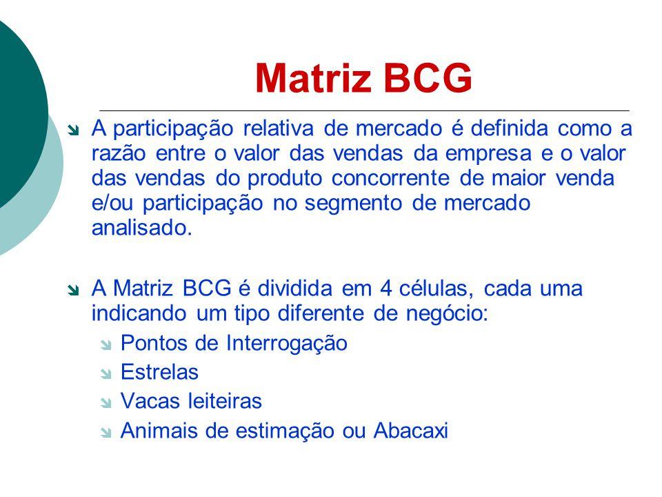 Matriz BCG A participação relativa de mercado é definida como a razão entre o valor das vendas da empresa e o valor das vendas do produto concorrente de maior venda e/ou participação no segmento de mercado analisado.