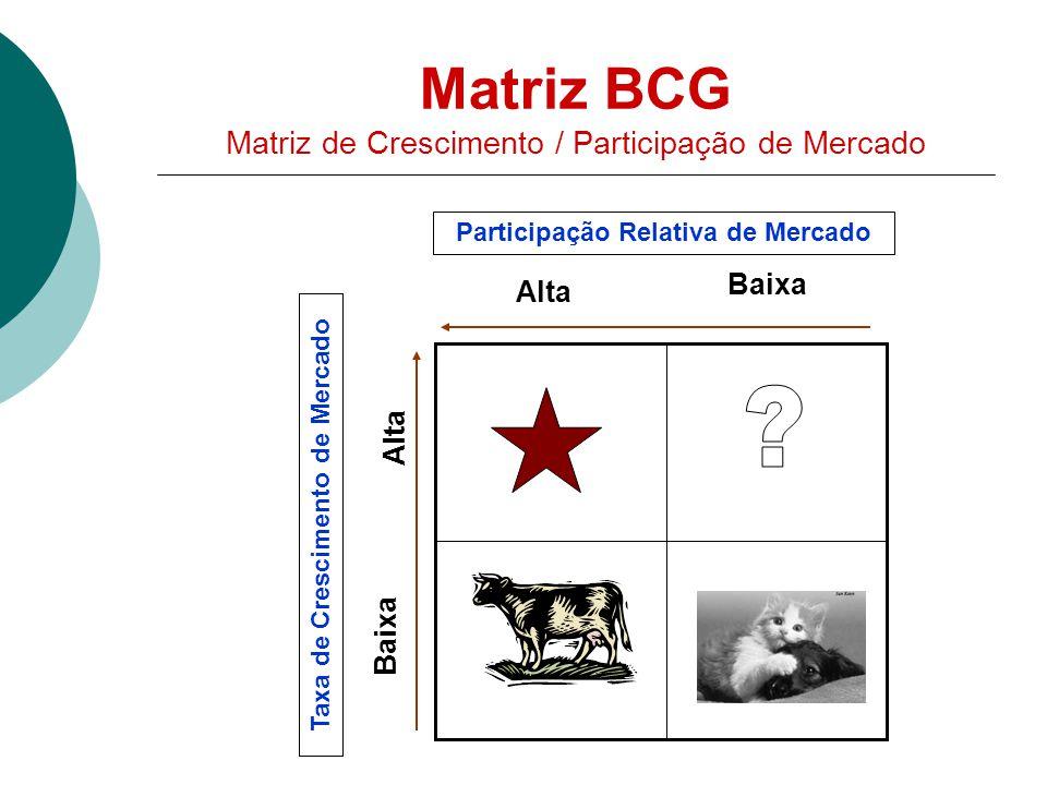Matriz BCG Matriz de Crescimento / Participação de Mercado Alta Baixa Alta Participação Relativa de Mercado Taxa de Crescimento de Mercado