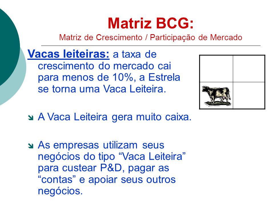 Matriz BCG: Matriz de Crescimento / Participação de Mercado Vacas leiteiras: a taxa de crescimento do mercado cai para menos de 10%, a Estrela se torna uma Vaca Leiteira.