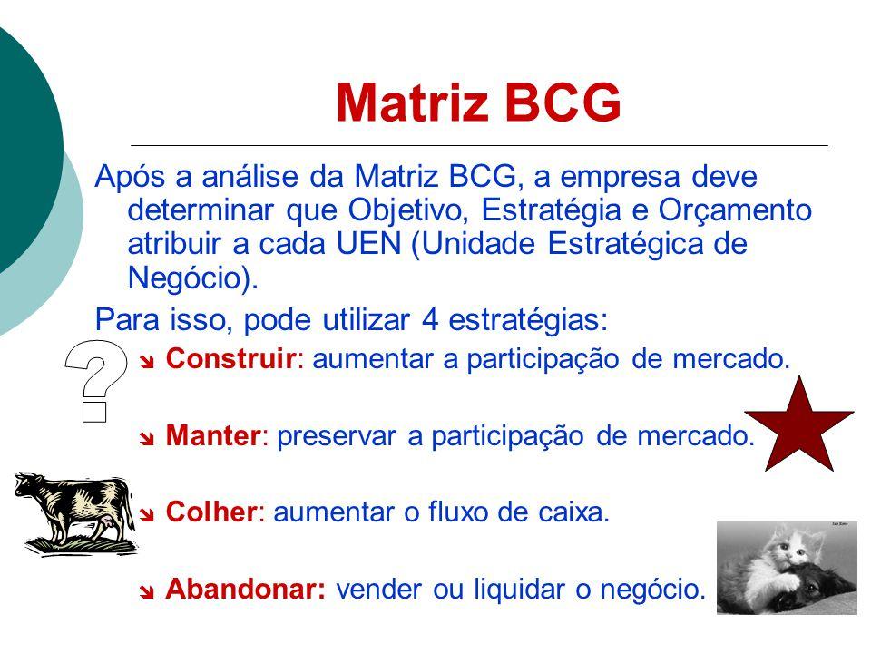 Matriz BCG Após a análise da Matriz BCG, a empresa deve determinar que Objetivo, Estratégia e Orçamento atribuir a cada UEN (Unidade Estratégica de Negócio).