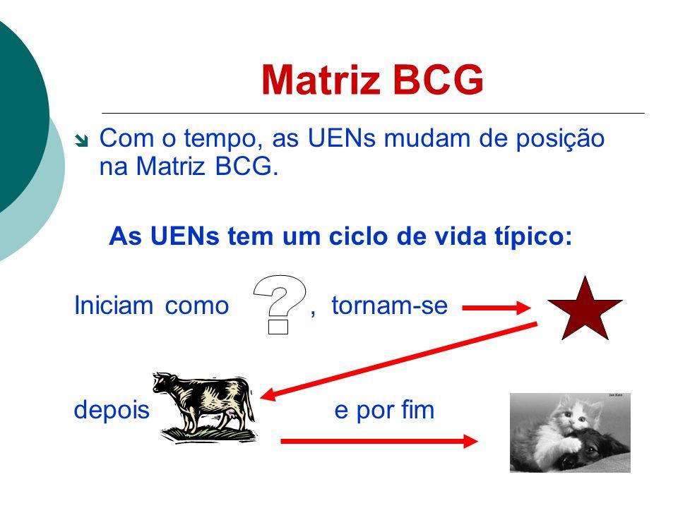 Matriz BCG Com o tempo, as UENs mudam de posição na Matriz BCG.