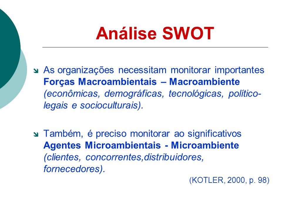 Análise SWOT Exemplos de variáveis: reputação da empresa, participação de mercado, qualidade do produto, qualidade do serviço, inovação tecnológica, poder de venda, estabilidade financeira, força de trabalho, produtividade, pontualidade, etc.