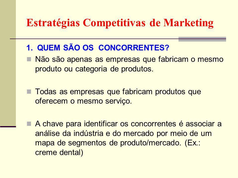 Estratégias Competitivas de Marketing 1.QUEM SÃO OS CONCORRENTES.