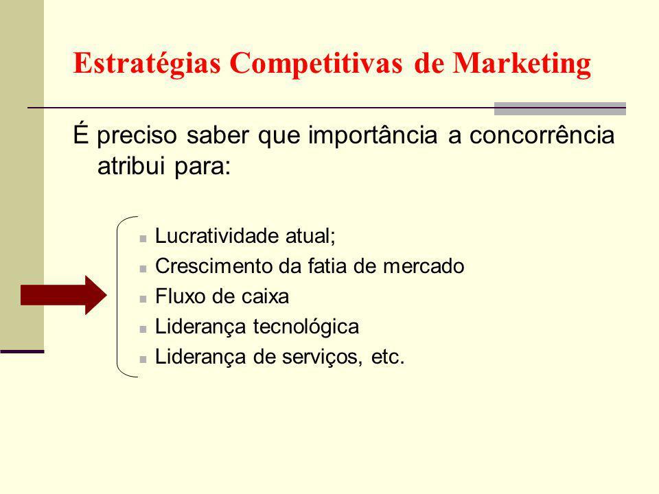 Estratégias Competitivas de Marketing É preciso saber que importância a concorrência atribui para: Lucratividade atual; Crescimento da fatia de mercado Fluxo de caixa Liderança tecnológica Liderança de serviços, etc.