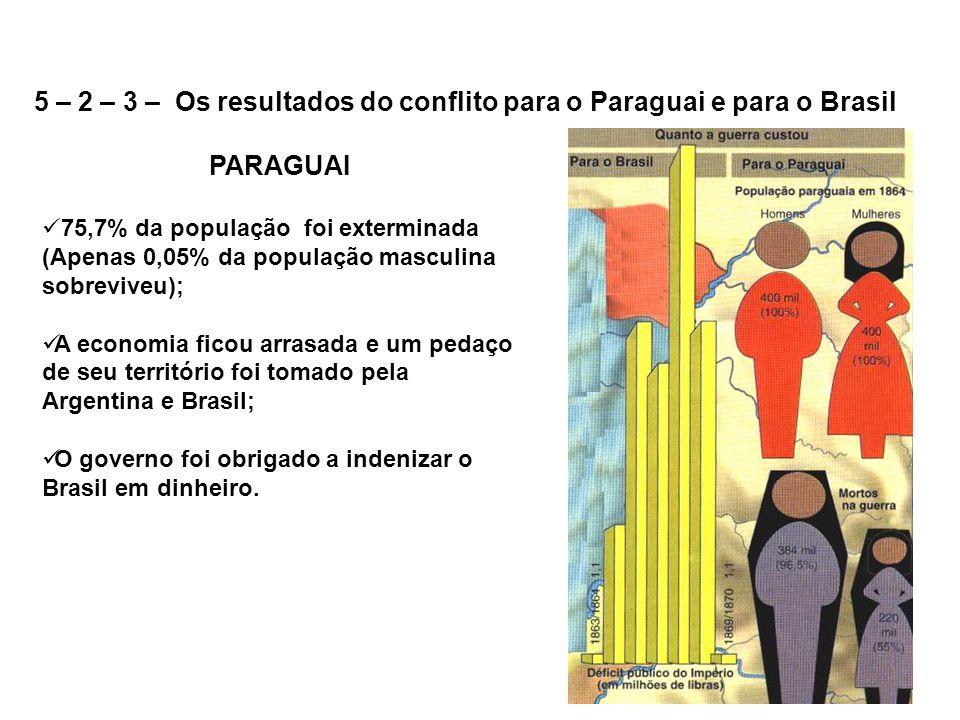 PARAGUAI 75,7% da população foi exterminada (Apenas 0,05% da população masculina sobreviveu); A economia ficou arrasada e um pedaço de seu território foi tomado pela Argentina e Brasil; O governo foi obrigado a indenizar o Brasil em dinheiro.