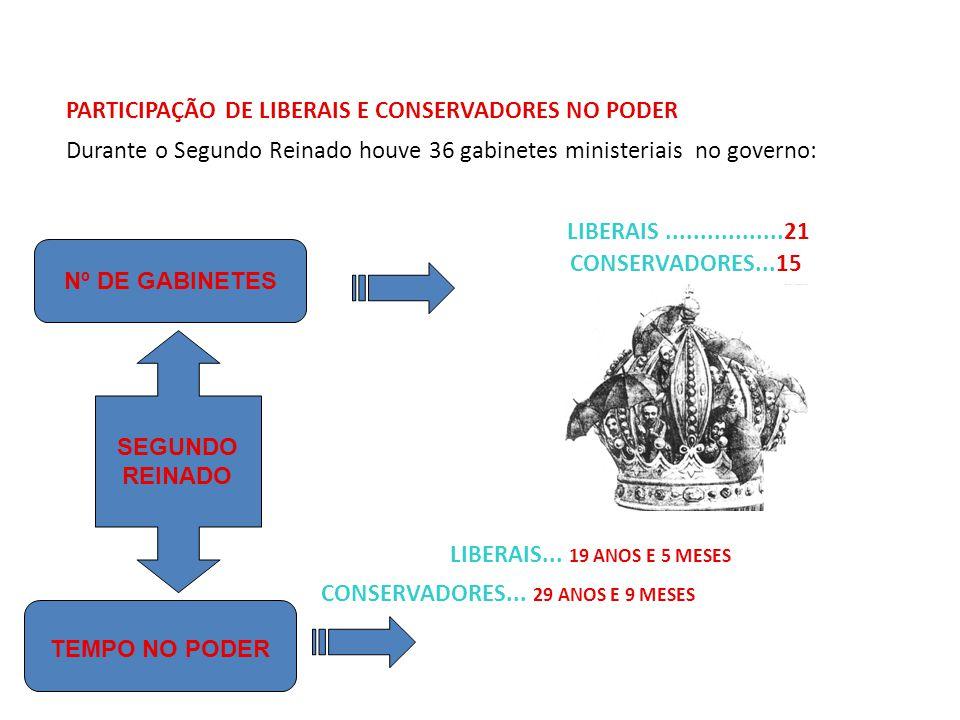 PARTICIPAÇÃO DE LIBERAIS E CONSERVADORES NO PODER Durante o Segundo Reinado houve 36 gabinetes ministeriais no governo: LIBERAIS.................21 CONSERVADORES...15 LIBERAIS...