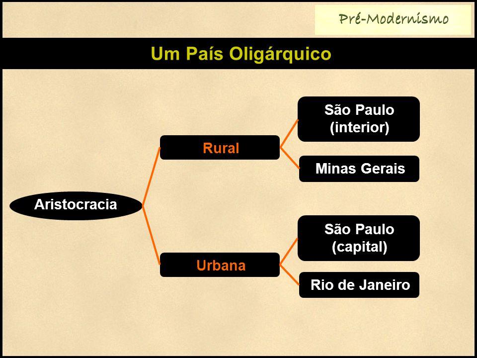 Pré-Modernismo Um País Oligárquico Rural São Paulo (interior) Aristocracia Urbana Minas Gerais São Paulo (capital) Rio de Janeiro