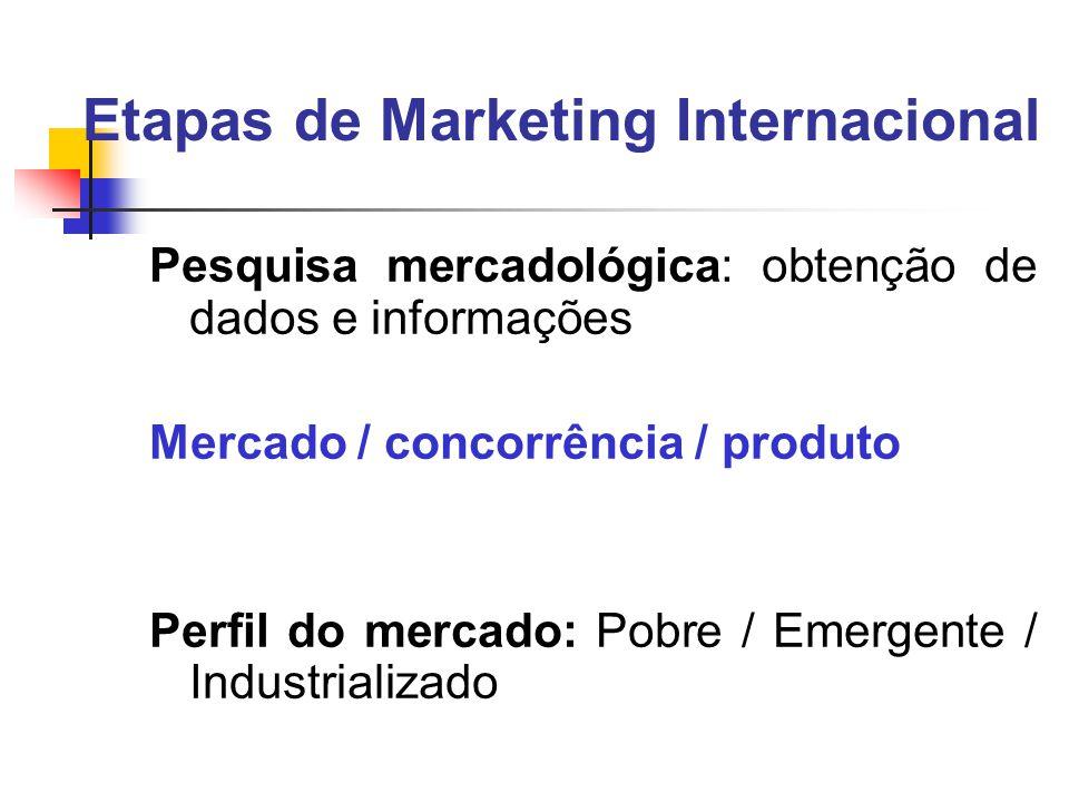 Etapas de Marketing Internacional Pesquisa mercadológica: obtenção de dados e informações Mercado / concorrência / produto Perfil do mercado: Pobre / Emergente / Industrializado