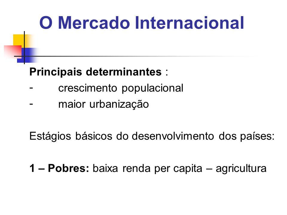 O Mercado Internacional Principais determinantes : - crescimento populacional - maior urbanização Estágios básicos do desenvolvimento dos países: 1 – Pobres: baixa renda per capita – agricultura