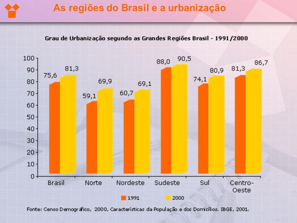 As regiões do Brasil e a urbanização