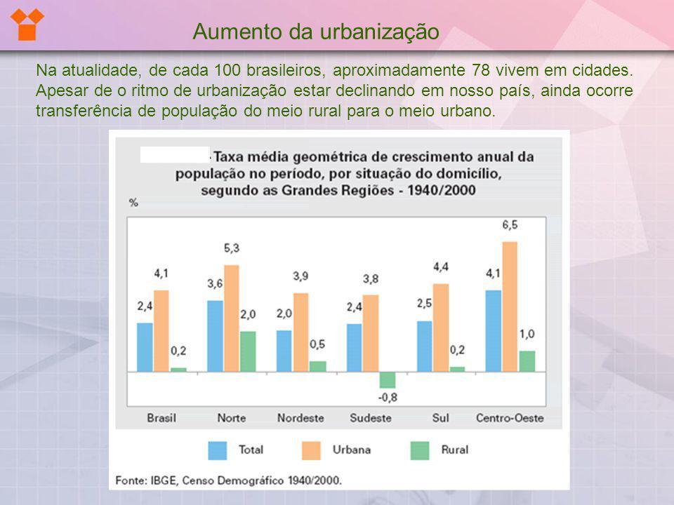 Na atualidade, de cada 100 brasileiros, aproximadamente 78 vivem em cidades. Apesar de o ritmo de urbanização estar declinando em nosso país, ainda oc