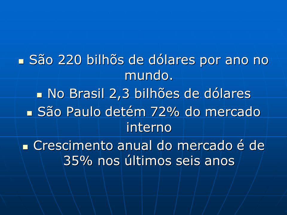 São 220 bilhõs de dólares por ano no mundo. São 220 bilhõs de dólares por ano no mundo. No Brasil 2,3 bilhões de dólares No Brasil 2,3 bilhões de dóla