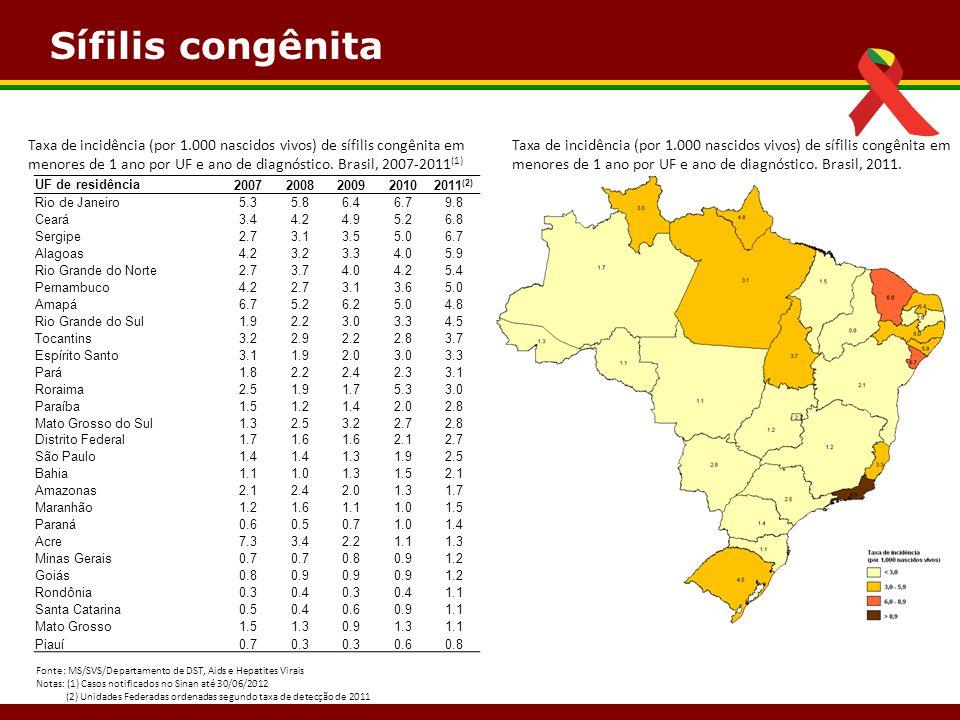 Sífilis congênita Taxa de incidência (por 1.000 nascidos vivos) de sífilis congênita em menores de 1 ano por UF e ano de diagnóstico. Brasil, 2007-201