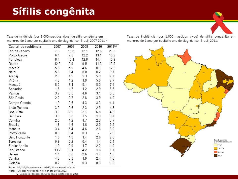 Sífilis congênita Fonte: MS/SVS/Departamento de DST, Aids e Hepatites Virais Notas: (1) Casos notificados no Sinan até 30/06/2012 (2) Capitais ordenad