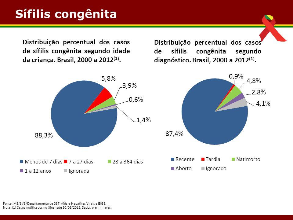 Sífilis congênita Distribuição percentual dos casos de sífilis congênita segundo idade da criança. Brasil, 2000 a 2012 (1). Fonte: MS/SVS/Departamento