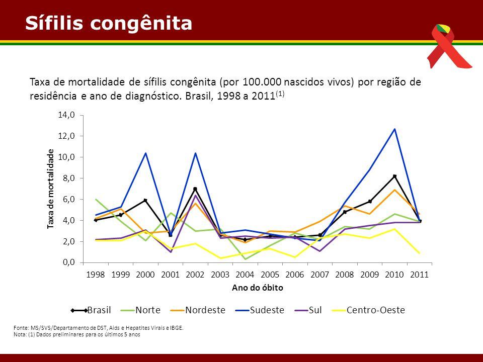 Sífilis congênita Fonte: MS/SVS/Departamento de DST, Aids e Hepatites Virais e IBGE. Nota: (1) Dados preliminares para os últimos 5 anos Taxa de morta