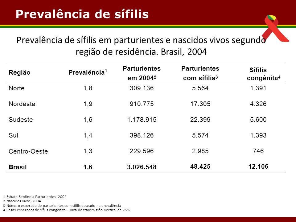 RegiãoPrevalência 1 Parturientes em 2004 2 Parturientes com sífilis 3 Sífilis congênita 4 Norte1,8309.1365.5641.391 Nordeste1,9910.77517.3054.326 Sude