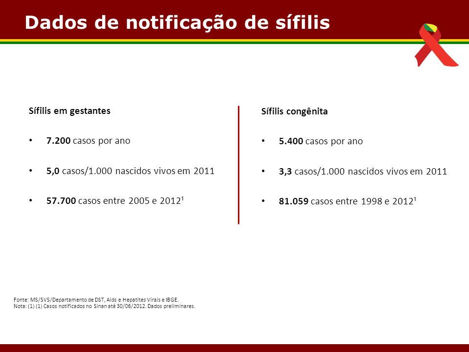 Dados de notificação de sífilis Sífilis em gestantes 7.200 casos por ano 5,0 casos/1.000 nascidos vivos em 2011 57.700 casos entre 2005 e 2012¹ Fonte: