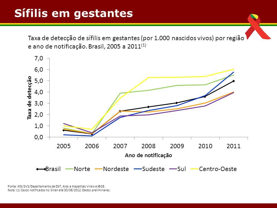 Sífilis em gestantes Fonte: MS/SVS/Departamento de DST, Aids e Hepatites Virais e IBGE. Nota: (1) Casos notificados no Sinan até 30/06/2012. Dados pre