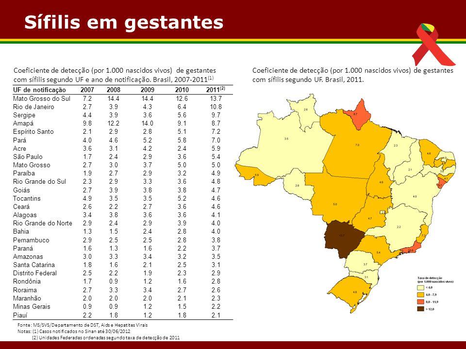 Sífilis em gestantes UF de notificação20072008200920102011 (2) Mato Grosso do Sul7.214.4 12.613.7 Rio de Janeiro2.73.94.36.410.8 Sergipe4.43.93.65.69.