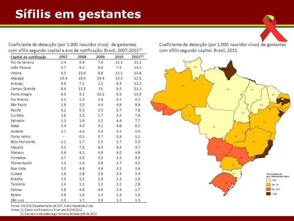 Sífilis em gestantes Coeficiente de detecção (por 1.000 nascidos vivos) de gestantes com sífilis segundo capital e ano de notificação. Brasil, 2007-20
