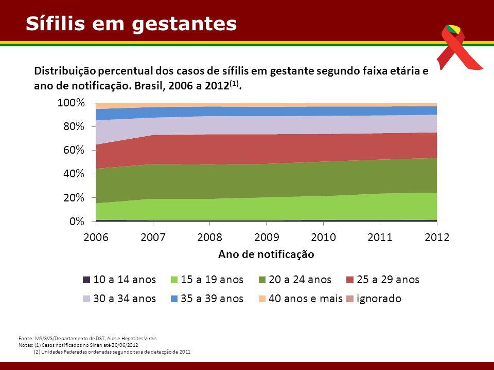 Sífilis em gestantes Fonte: MS/SVS/Departamento de DST, Aids e Hepatites Virais Notas: (1) Casos notificados no Sinan até 30/06/2012 (2) Unidades Fede
