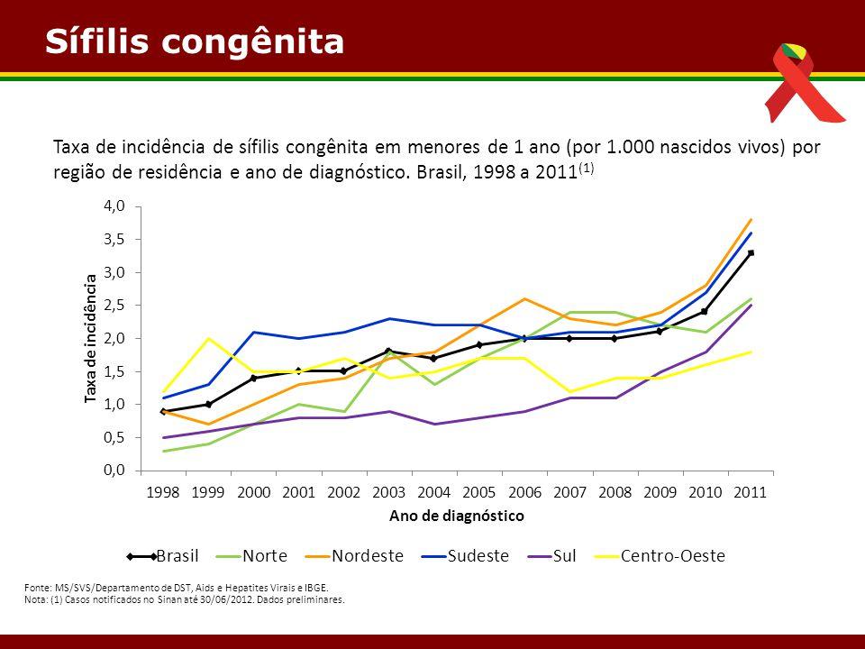 Sífilis congênita Fonte: MS/SVS/Departamento de DST, Aids e Hepatites Virais e IBGE. Nota: (1) Casos notificados no Sinan até 30/06/2012. Dados prelim