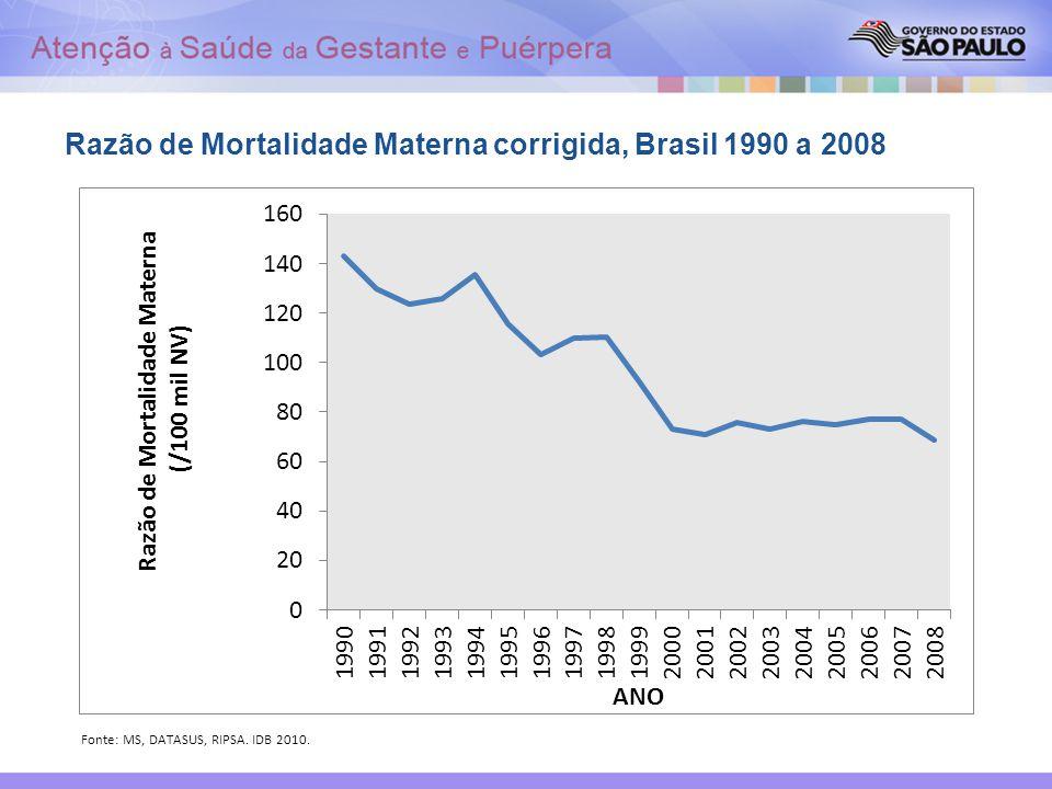 Fonte: MS, DATASUS, RIPSA. IDB 2010. Razão de Mortalidade Materna corrigida, Brasil 1990 a 2008