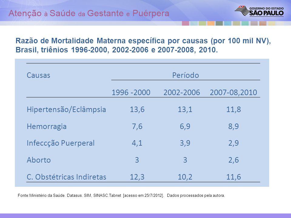 Razão de Mortalidade Materna específica por causas (por 100 mil NV), Brasil, triênios 1996-2000, 2002-2006 e 2007-2008, 2010. Fonte:Ministério da Saúd