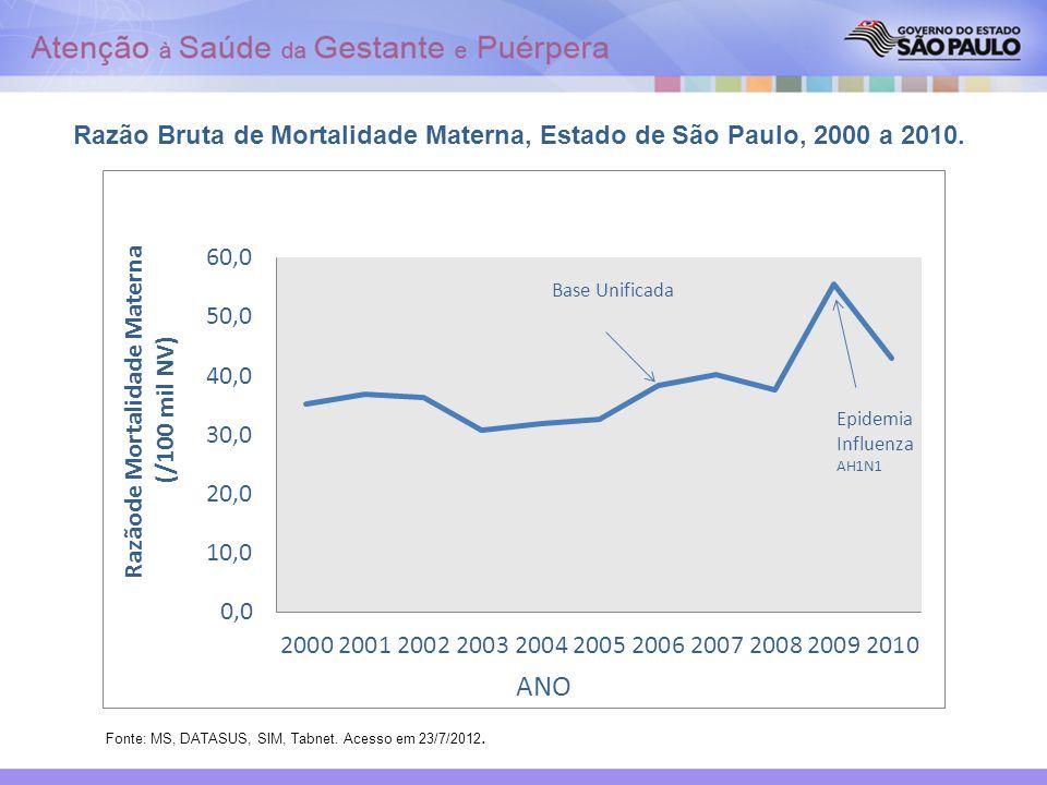 Razão Bruta de Mortalidade Materna, Estado de São Paulo, 2000 a 2010. Fonte: MS, DATASUS, SIM, Tabnet. Acesso em 23/7/2012.