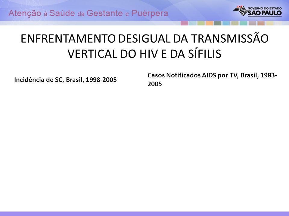 ENFRENTAMENTO DESIGUAL DA TRANSMISSÃO VERTICAL DO HIV E DA SÍFILIS Incidência de SC, Brasil, 1998-2005 Casos Notificados AIDS por TV, Brasil, 1983- 20