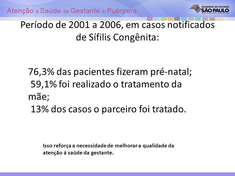 Período de 2001 a 2006, em casos notificados de Sífilis Congênita: 76,3% das pacientes fizeram pré-natal; 59,1% foi realizado o tratamento da mãe; 13%
