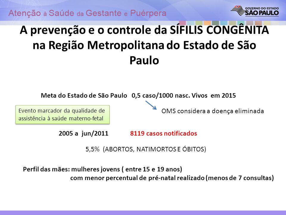 A prevenção e o controle da SÍFILIS CONGÊNITA na Região Metropolitana do Estado de São Paulo Meta do Estado de São Paulo 0,5 caso/1000 nasc. Vivos em