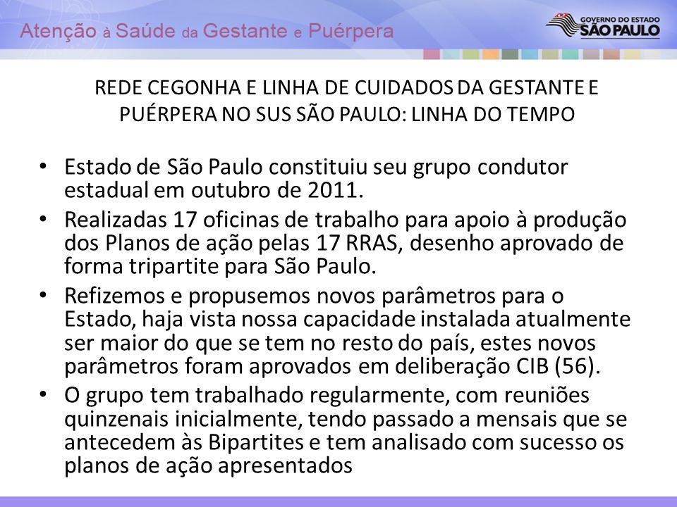 REDE CEGONHA E LINHA DE CUIDADOS DA GESTANTE E PUÉRPERA NO SUS SÃO PAULO: LINHA DO TEMPO Estado de São Paulo constituiu seu grupo condutor estadual em