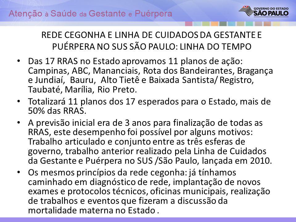 REDE CEGONHA E LINHA DE CUIDADOS DA GESTANTE E PUÉRPERA NO SUS SÃO PAULO: LINHA DO TEMPO Das 17 RRAS no Estado aprovamos 11 planos de ação: Campinas,